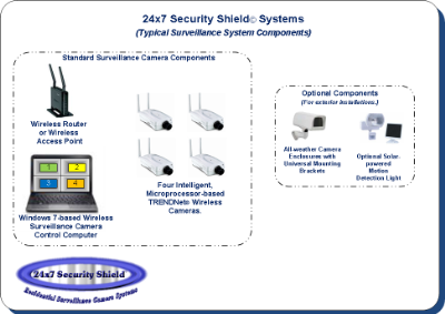 Surveillance Camera System Components