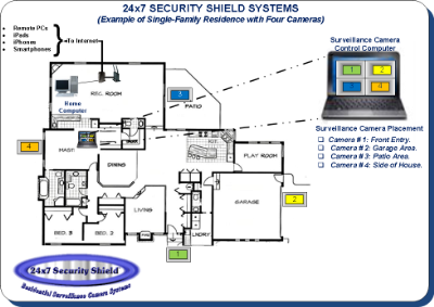 ip surveillance camera system. Black Bedroom Furniture Sets. Home Design Ideas