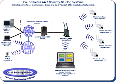 Surveillance Camera System Network