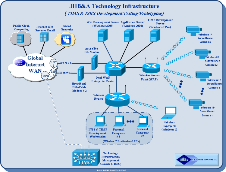 JHB&A Technology Infrastructure