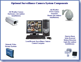 Surveillance Camera Systems - Optional Components