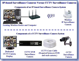 Wireless Network Camera